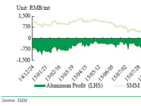 Comparison of Aluminum Profit and SMM Aluminum Price